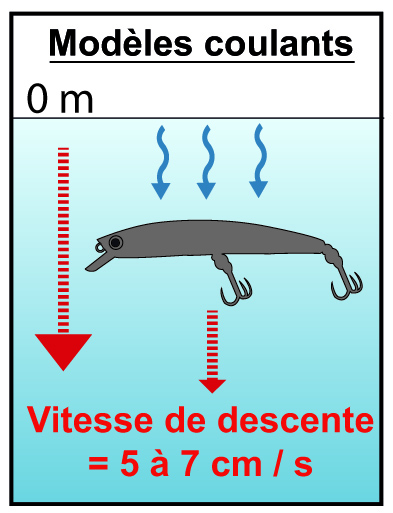 Vitesse de descente du Pin's minnow coulant