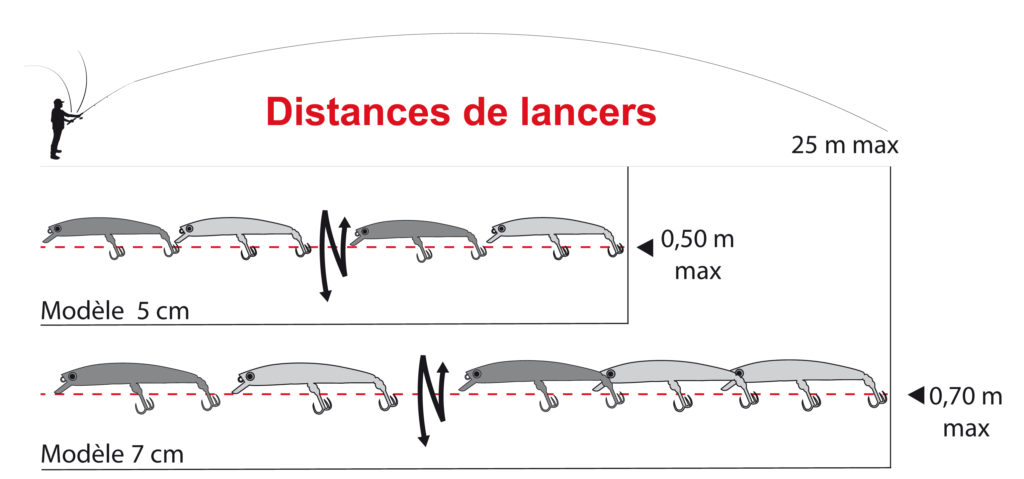 Distances de lancer du Pin's Minnow