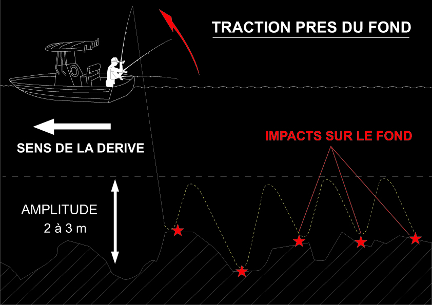 Pêche en traction